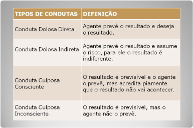 direito_penal_diferenca_dolo_culpa